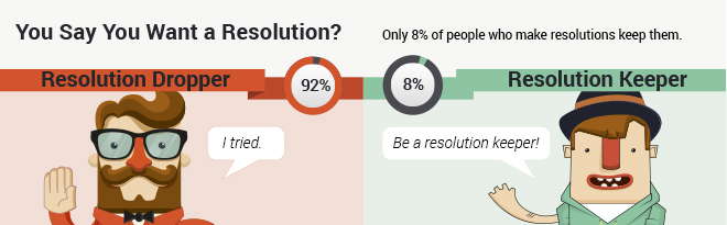 Resolutions Goals Graphic