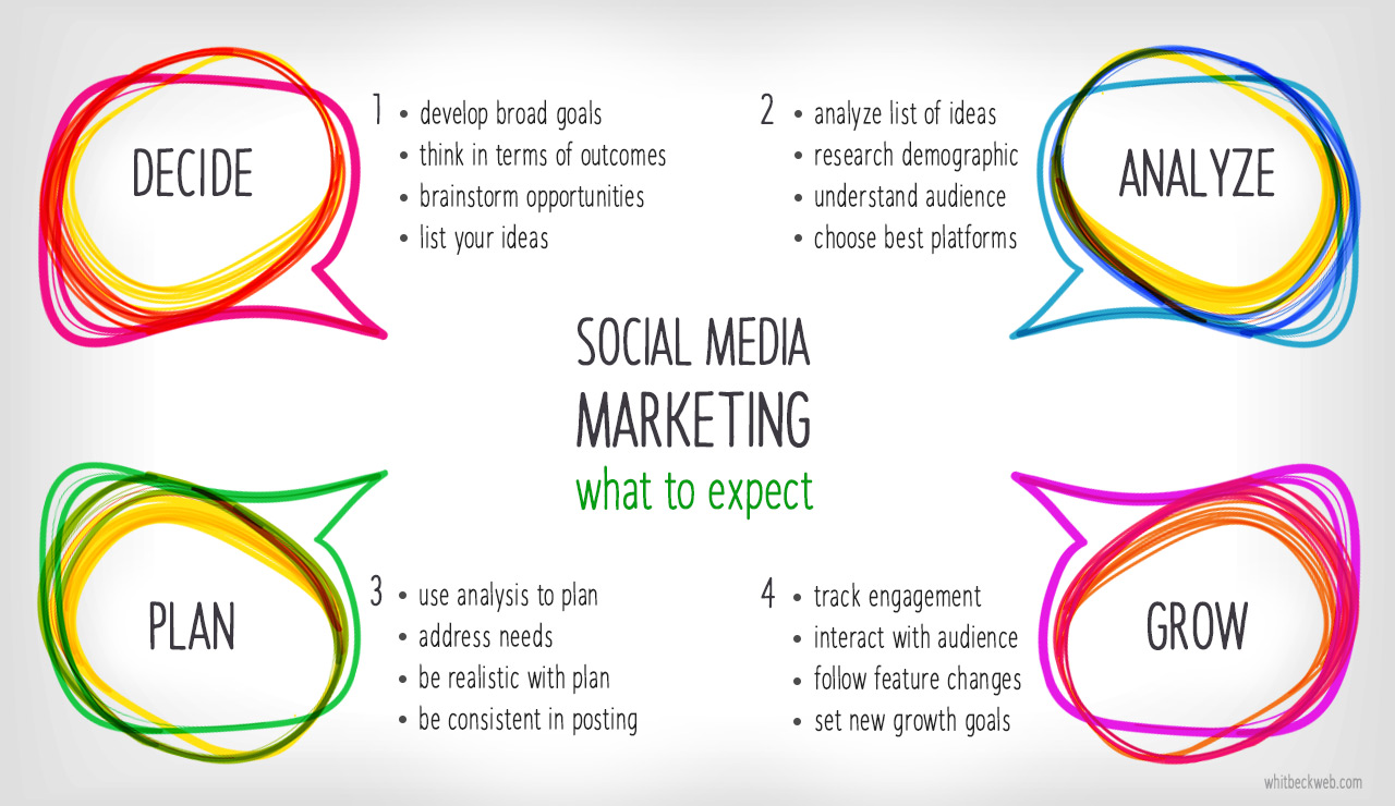 social media marketing steps graphic