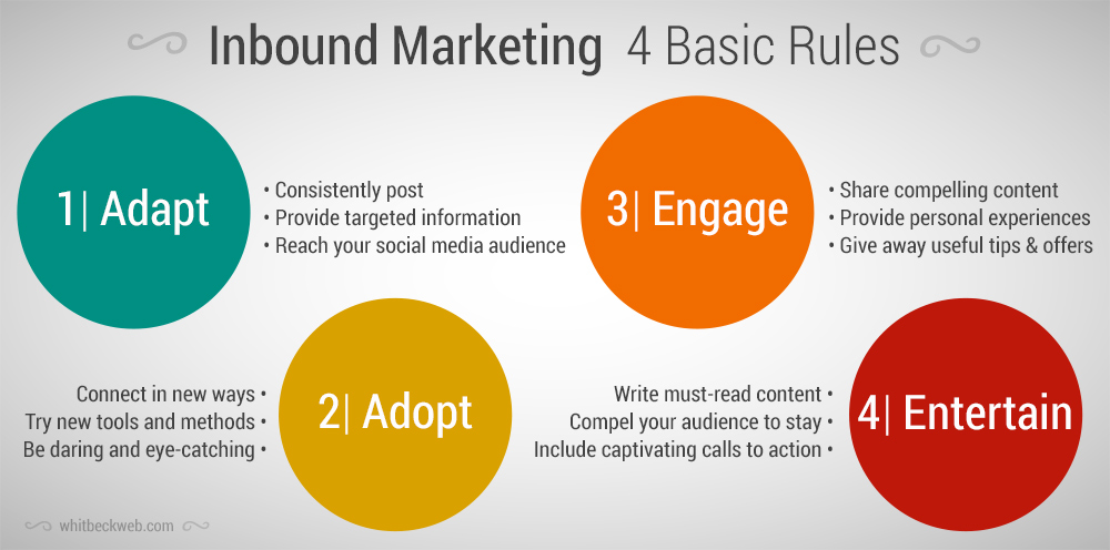 Inbound Marketing Services Basic Rules - Inbound marketing services
