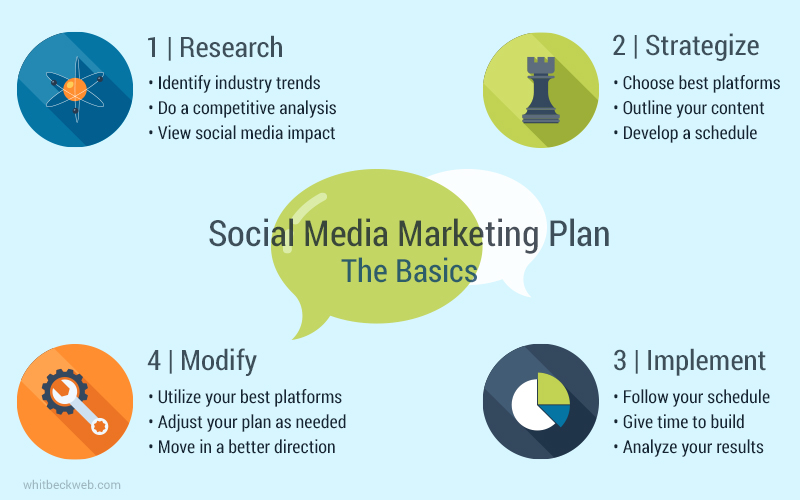 social media marketing plan graphic