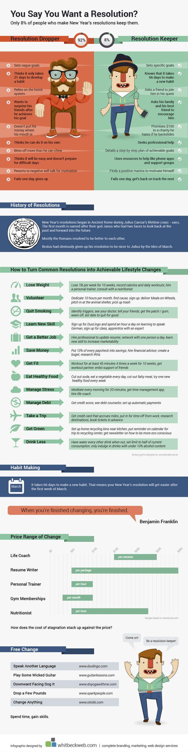 Resolution Infographic